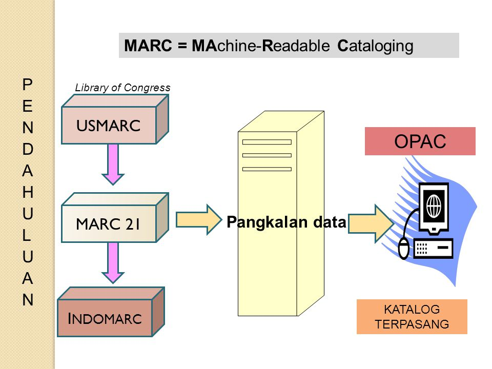OPAC MARC = MAchine-Readable Cataloging PENDAHULUAN USMARC MARC 21