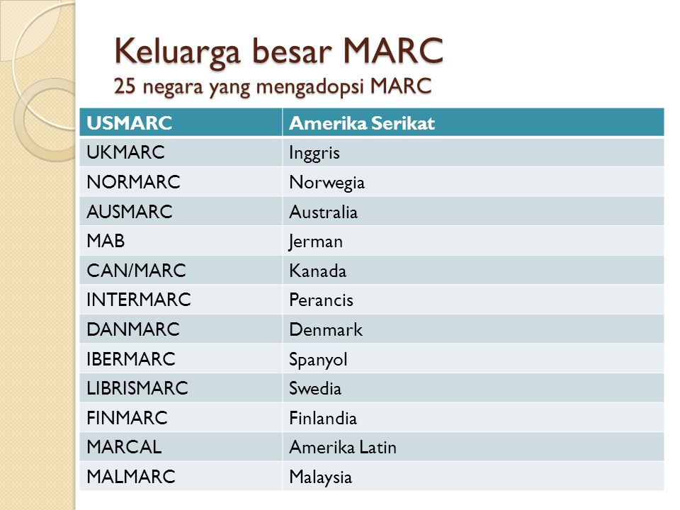 Keluarga besar MARC 25 negara yang mengadopsi MARC