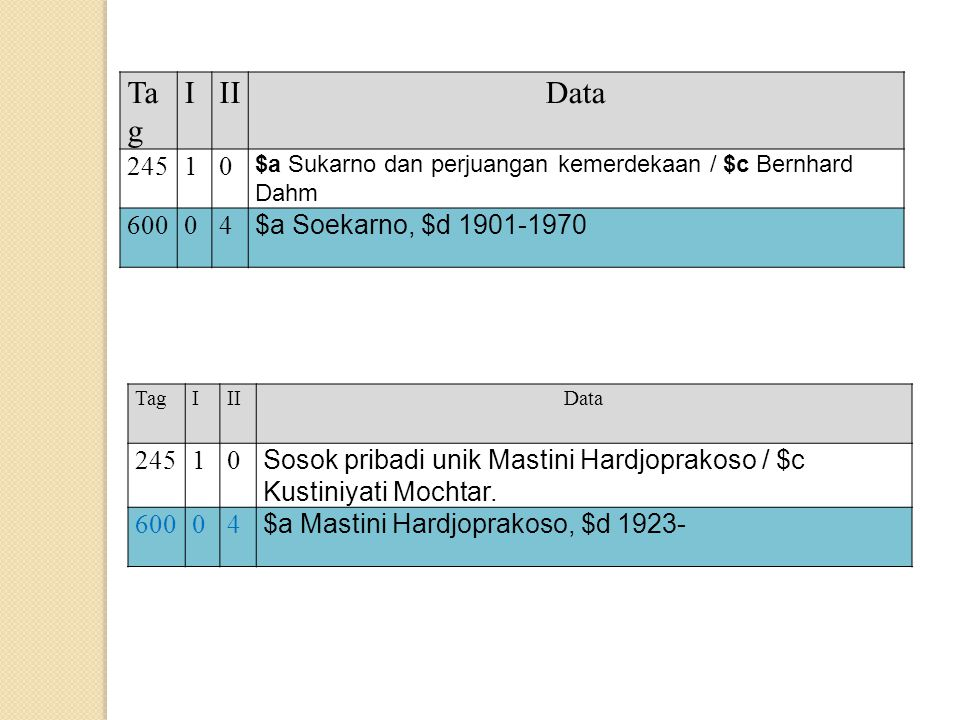 Tag I II Data 245 1 600 4 $a Soekarno, $d 1901-1970 245 1