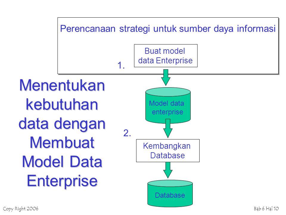 Menentukan kebutuhan data dengan Membuat Model Data Enterprise
