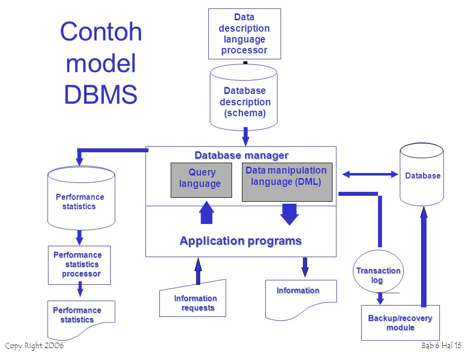 Contoh model DBMS Application programs Database manager Data