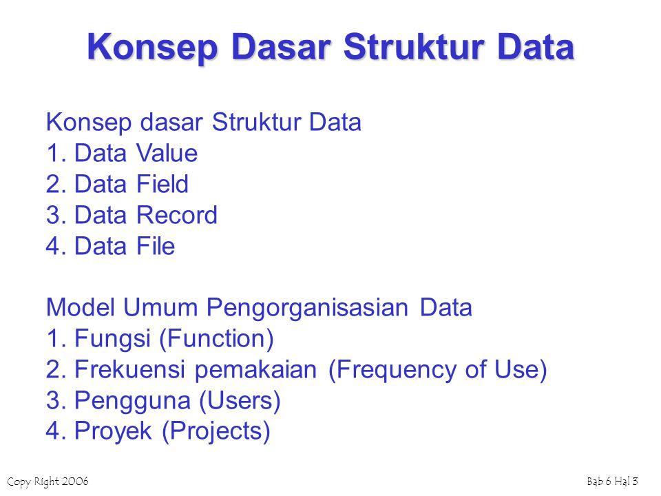 Konsep Dasar Struktur Data
