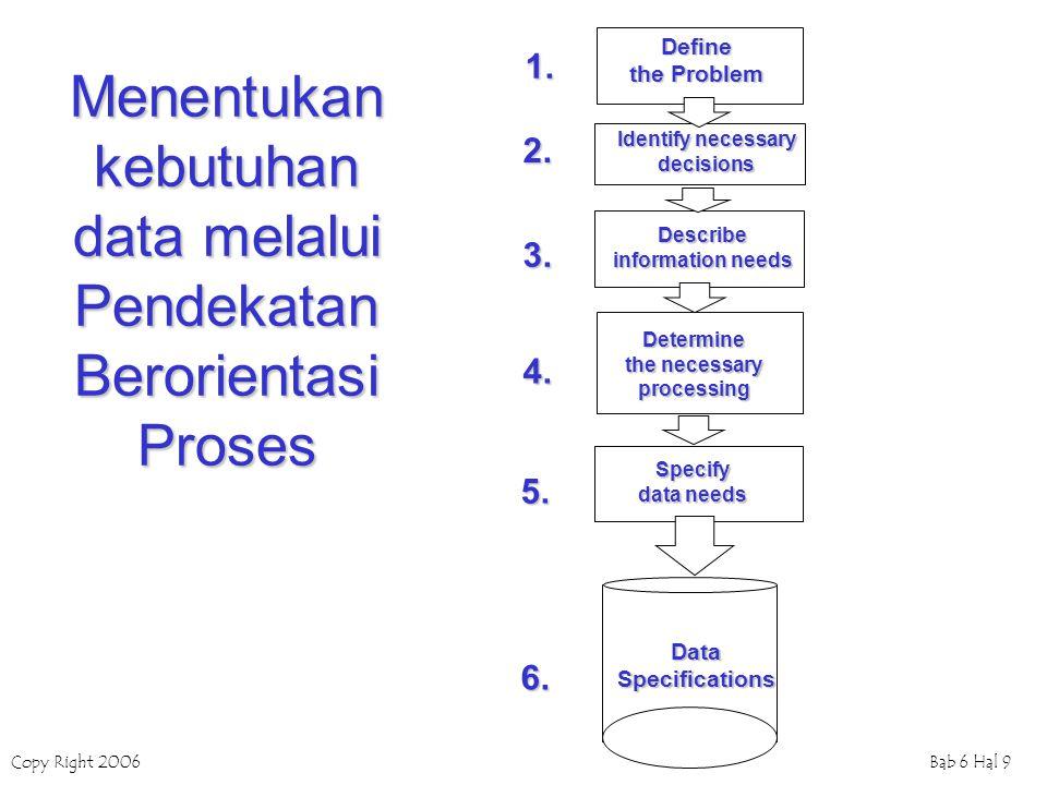 Menentukan kebutuhan data melalui Pendekatan Berorientasi Proses