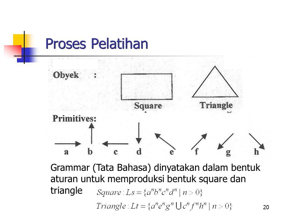 Proses Pelatihan Grammar (Tata Bahasa) dinyatakan dalam bentuk aturan untuk memproduksi bentuk square dan triangle.