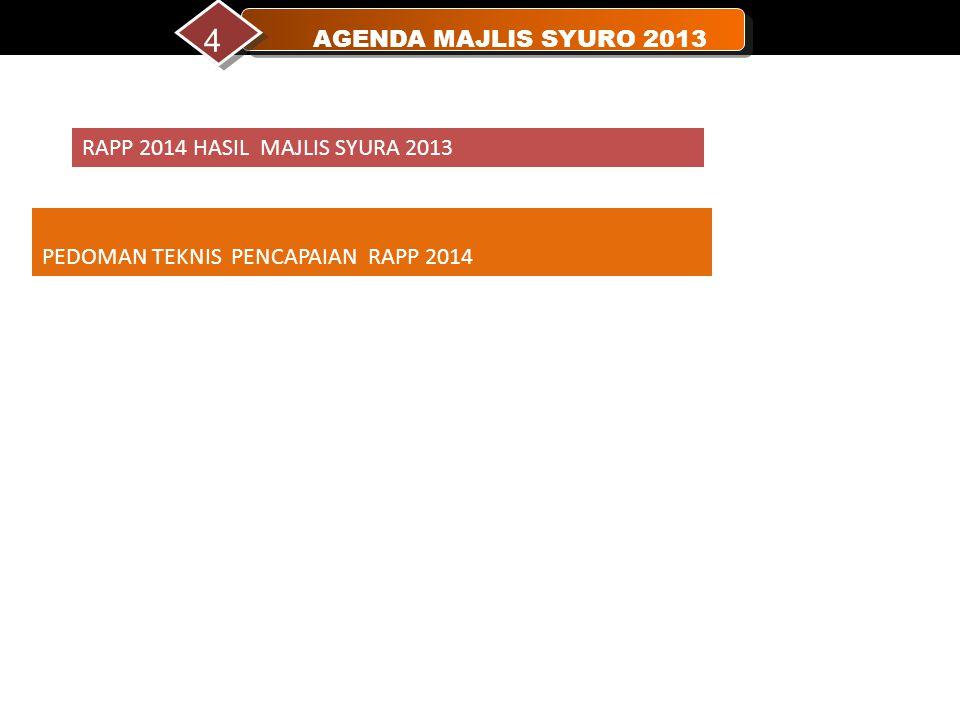 4 HUZUR IHAT NAS AGENDA MAJLIS SYURO 2013