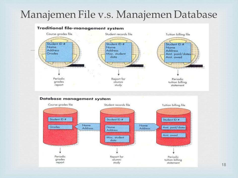 Manajemen File v.s. Manajemen Database