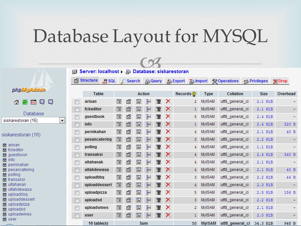 Database Layout for MYSQL