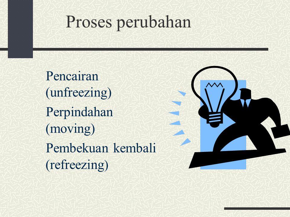 Proses perubahan Pencairan (unfreezing) Perpindahan (moving)