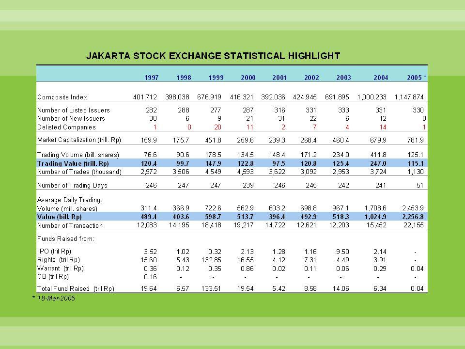 Laporan Direksi PT Bursa Efek Jakarta Tahun 2002