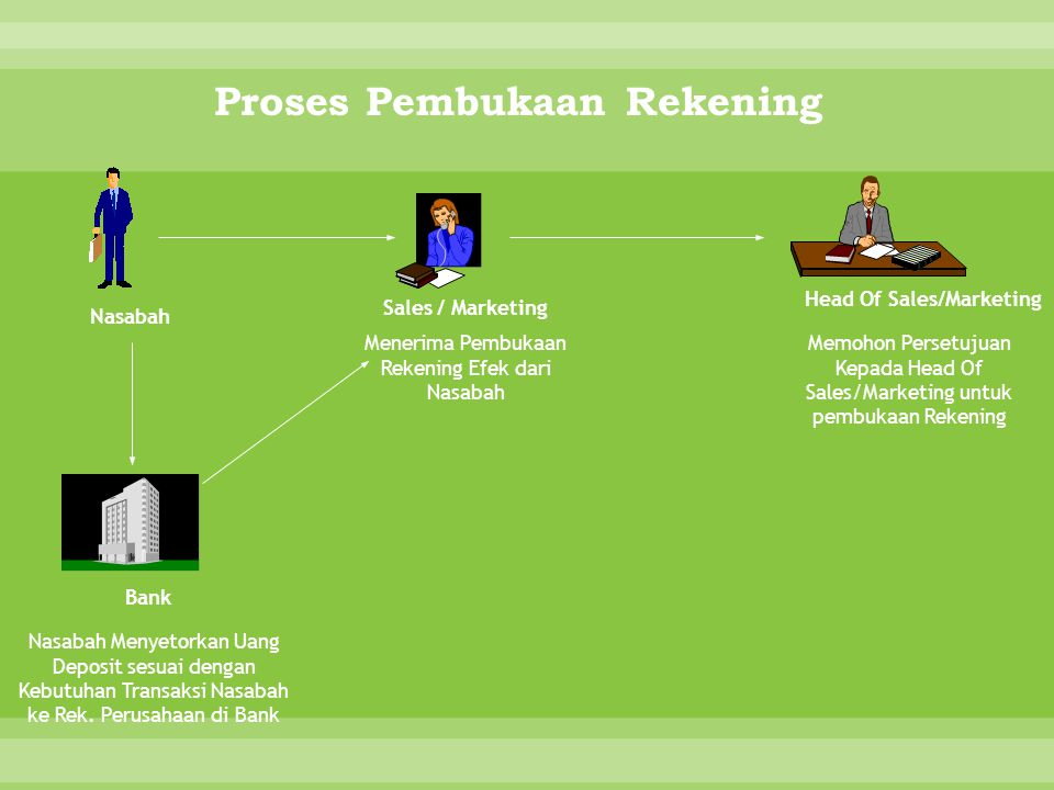 Proses Pembukaan Rekening Head Of Sales/Marketing