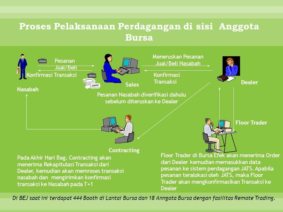 Proses Pelaksanaan Perdagangan di sisi Anggota Bursa
