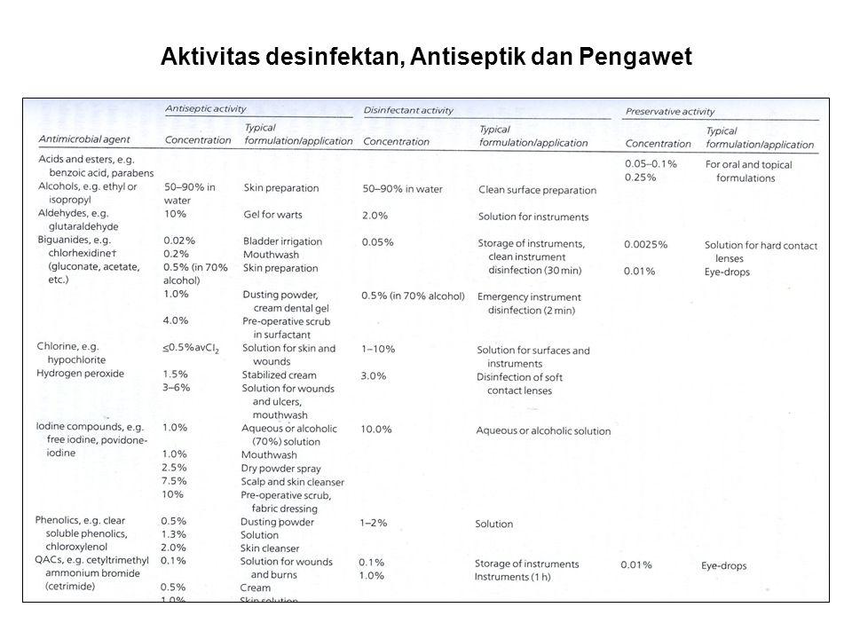 Aktivitas desinfektan, Antiseptik dan Pengawet