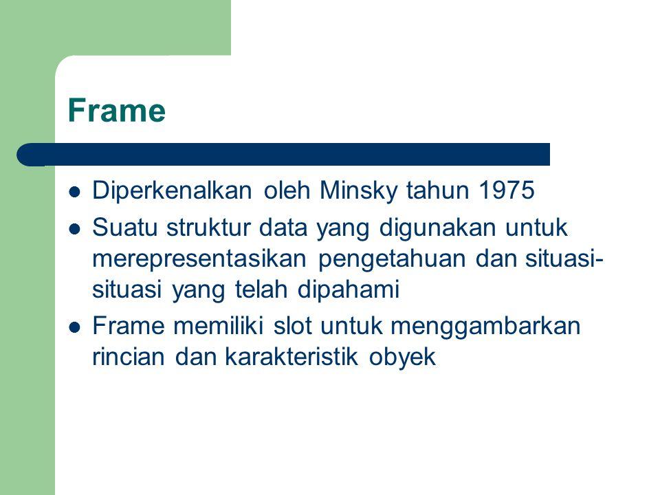 Frame Diperkenalkan oleh Minsky tahun 1975