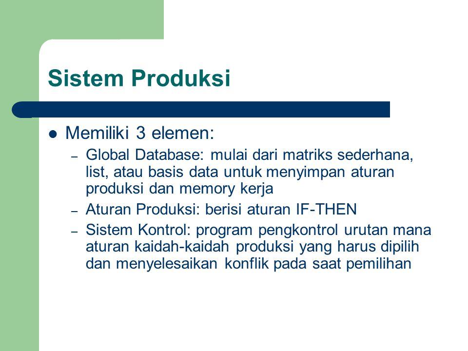 Sistem Produksi Memiliki 3 elemen: