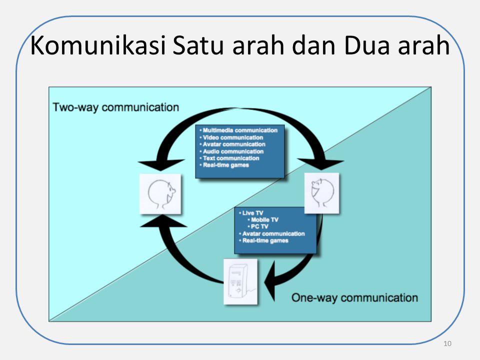 Komunikasi Satu arah dan Dua arah
