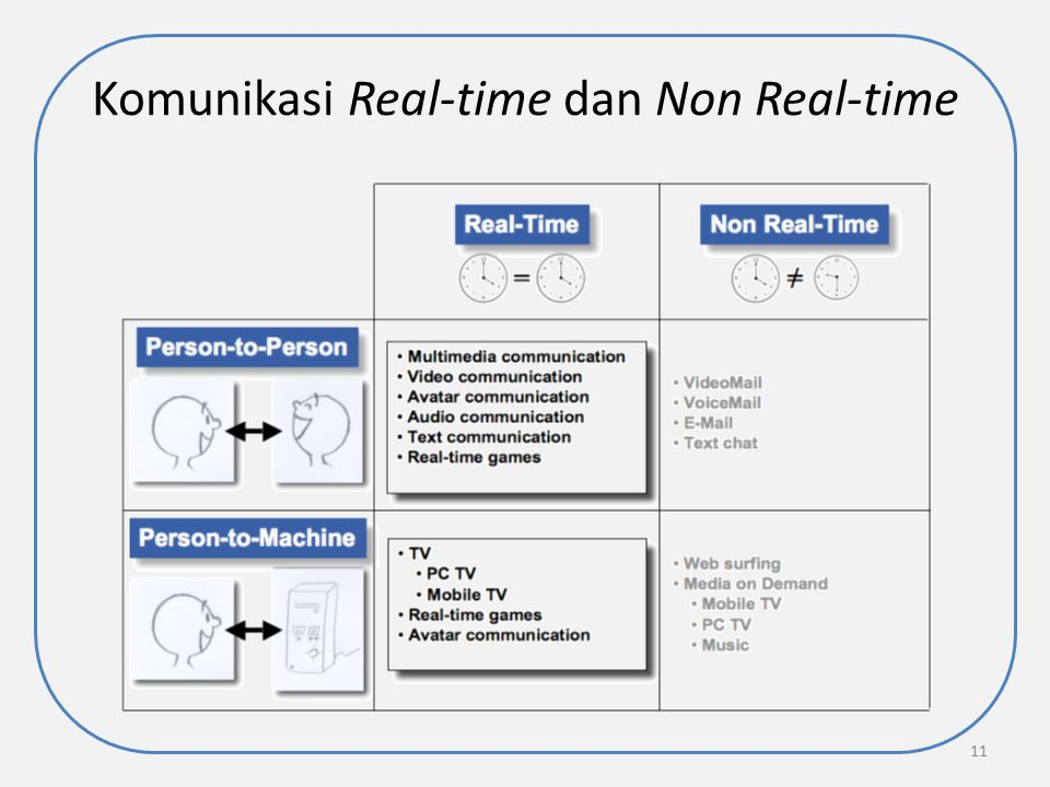 Komunikasi Real-time dan Non Real-time