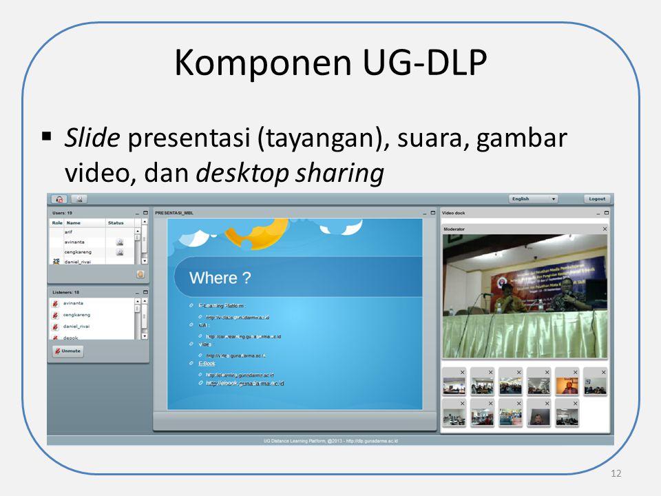 Komponen UG-DLP Slide presentasi (tayangan), suara, gambar video, dan desktop sharing