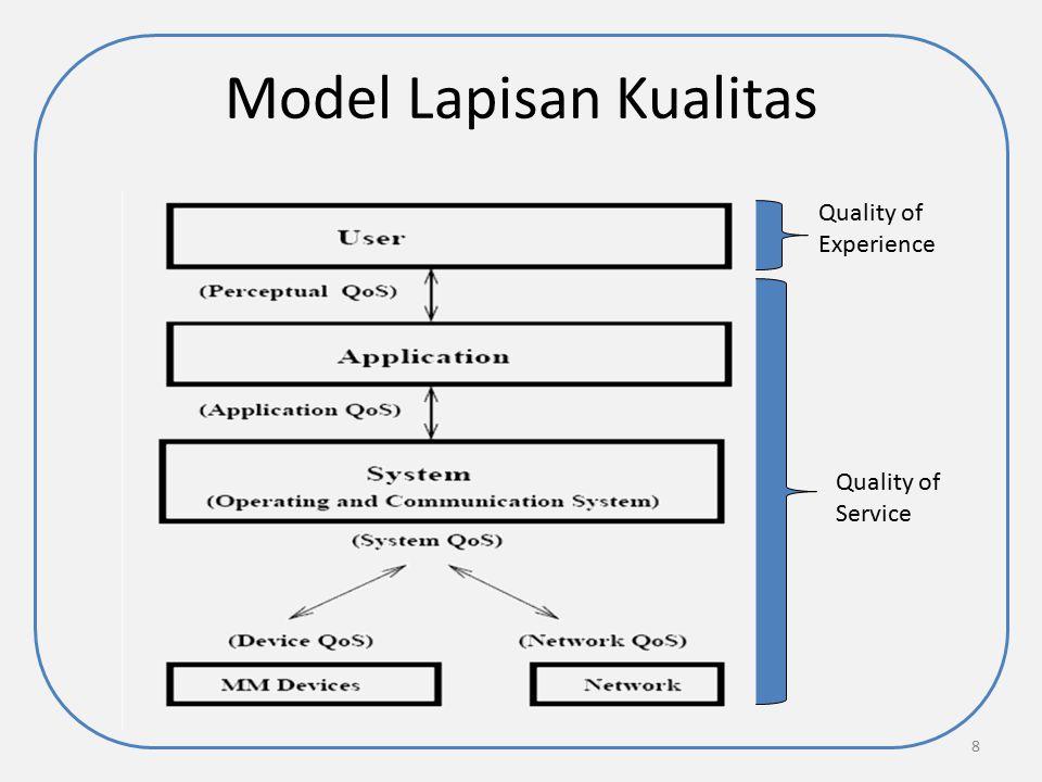 Model Lapisan Kualitas