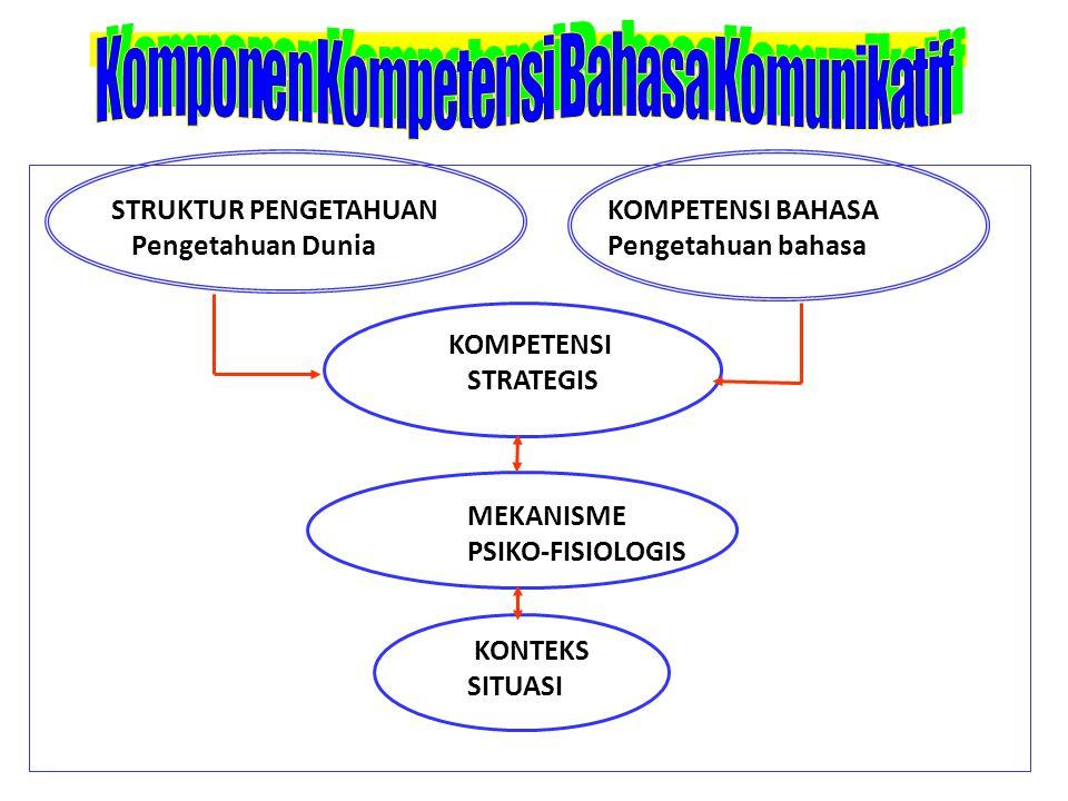 Komponen Kompetensi Bahasa Komunikatif