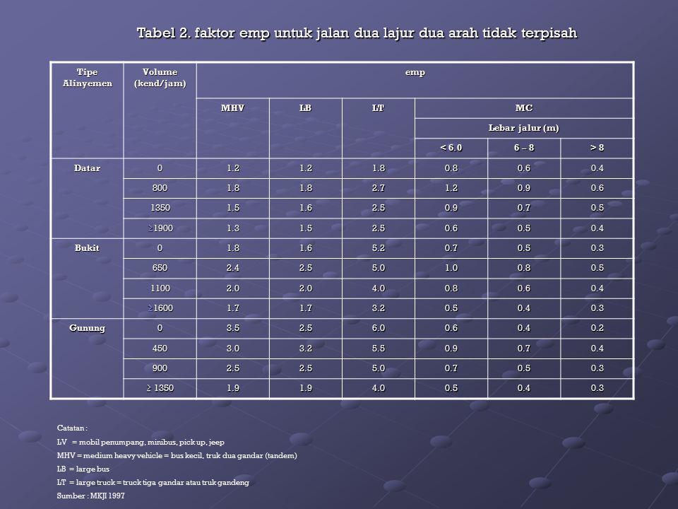 Tabel 2. faktor emp untuk jalan dua lajur dua arah tidak terpisah