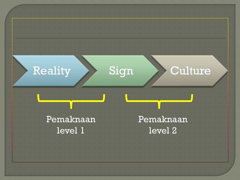 Reality Sign Culture Pemaknaan level 1 Pemaknaan level 2