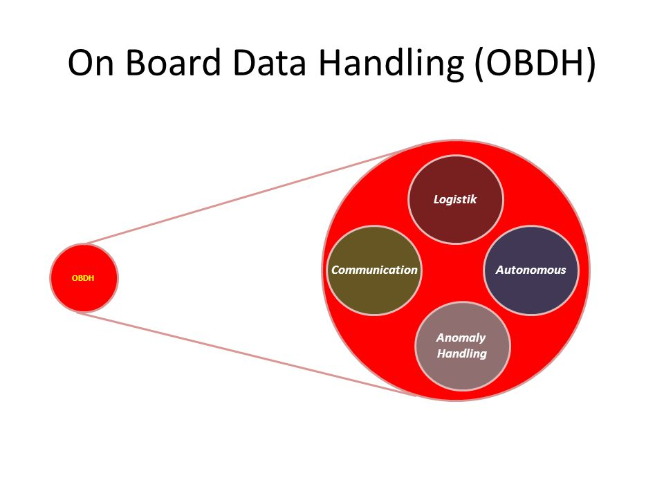 On Board Data Handling (OBDH)