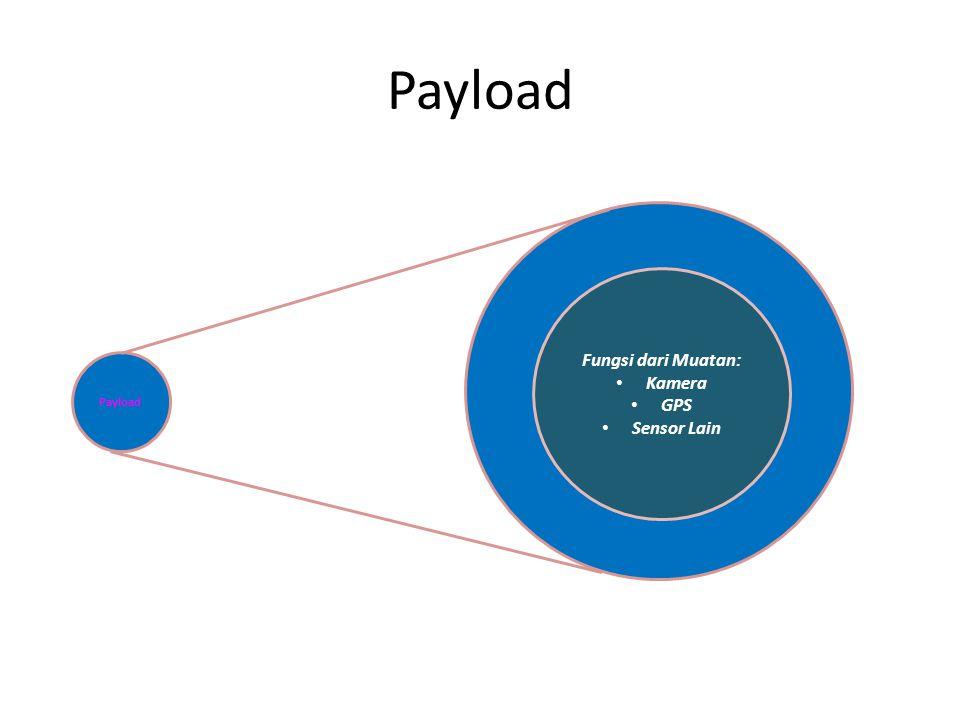 Payload Fungsi dari Muatan: Kamera GPS Sensor Lain Payload