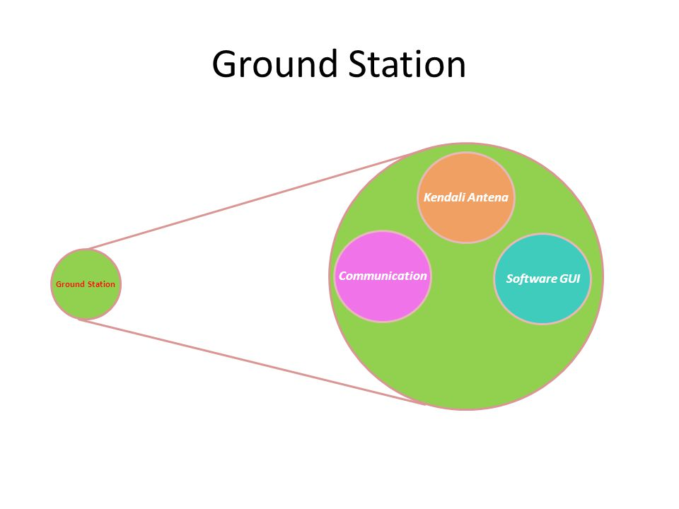 Ground Station Kendali Antena Communication Software GUI
