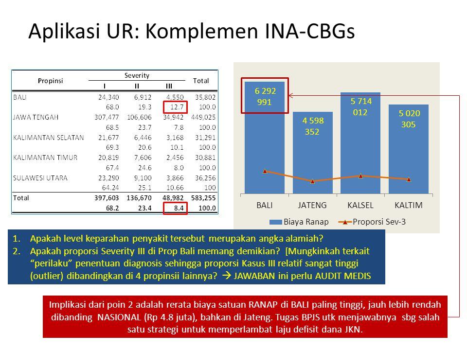 Aplikasi UR: Komplemen INA-CBGs