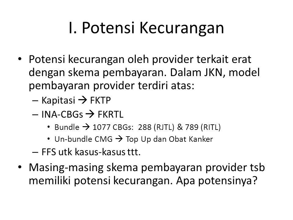 I. Potensi Kecurangan Potensi kecurangan oleh provider terkait erat dengan skema pembayaran. Dalam JKN, model pembayaran provider terdiri atas: