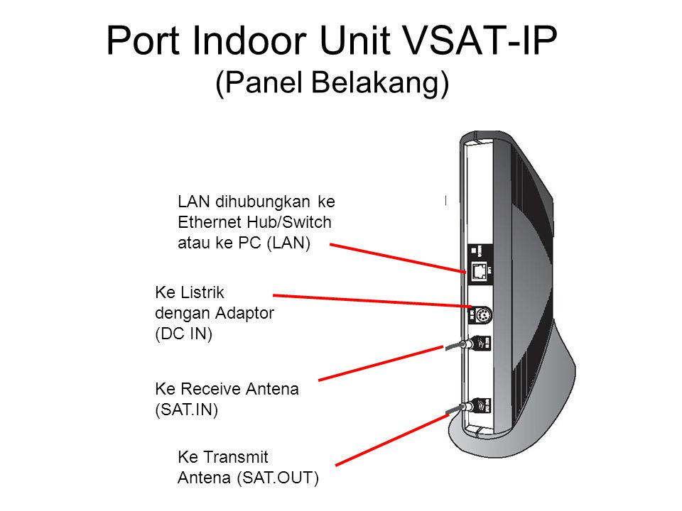 Port Indoor Unit VSAT-IP (Panel Belakang)