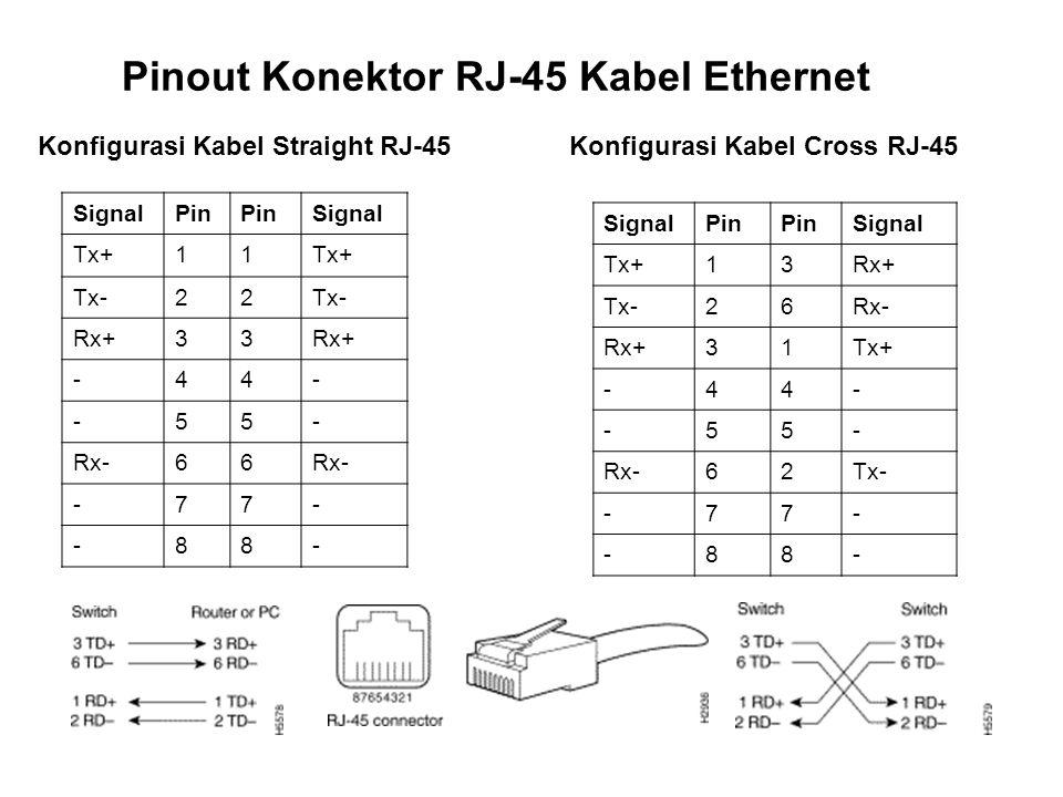 Pinout Konektor RJ-45 Kabel Ethernet
