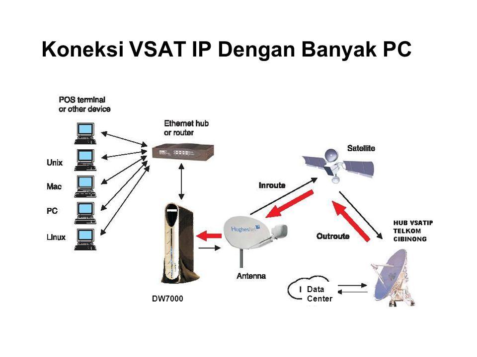 Koneksi VSAT IP Dengan Banyak PC