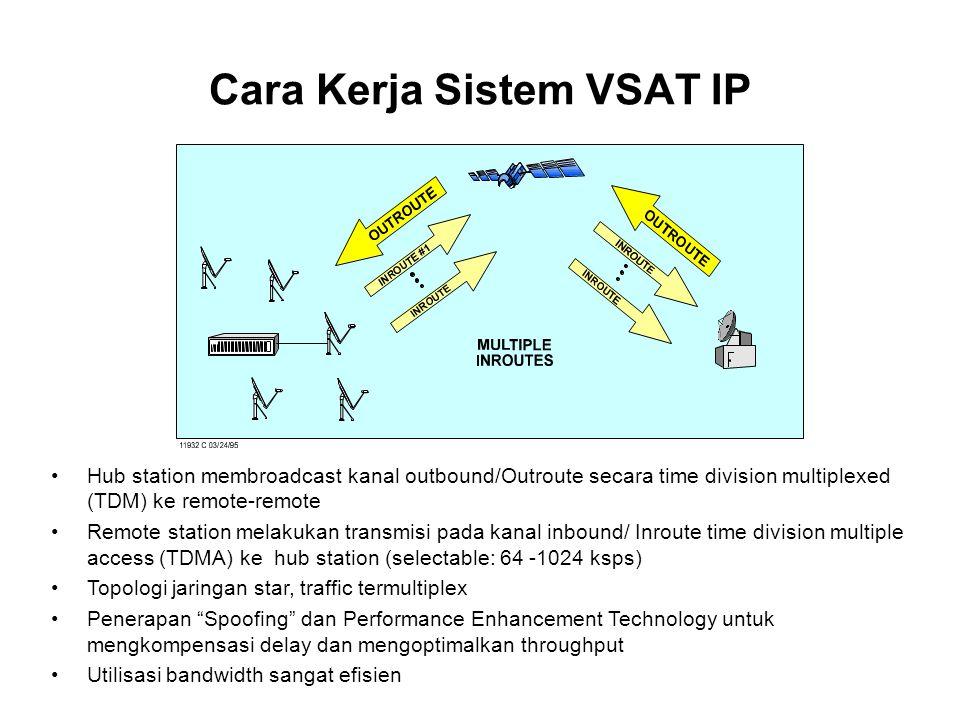 Cara Kerja Sistem VSAT IP