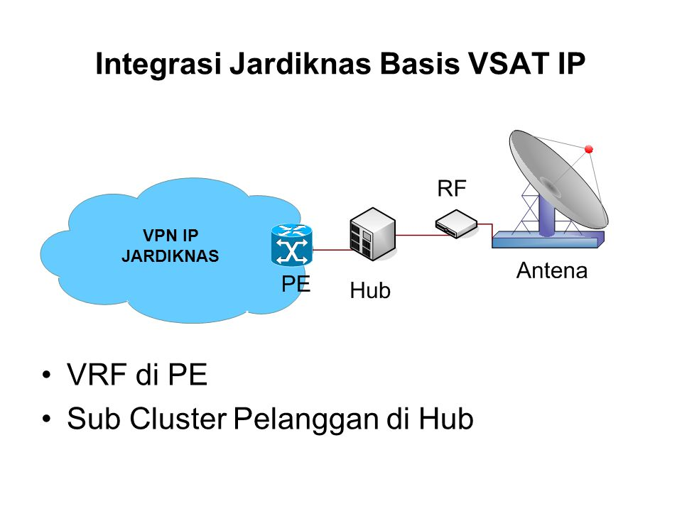Integrasi Jardiknas Basis VSAT IP