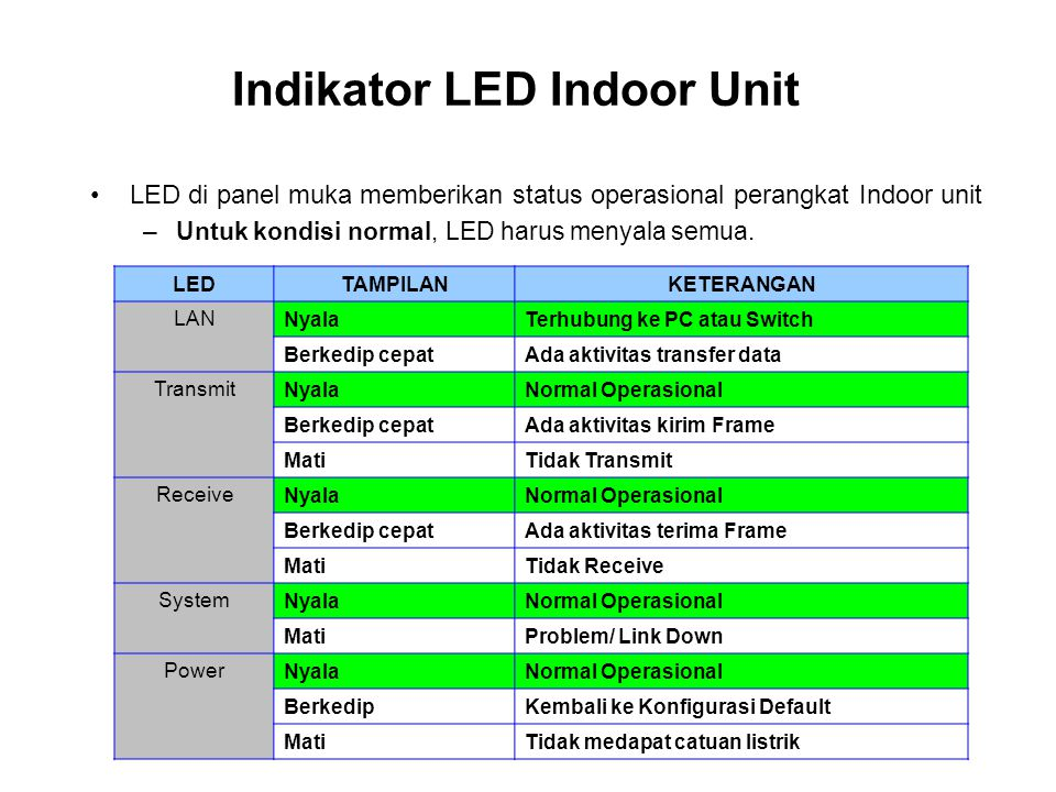 Indikator LED Indoor Unit