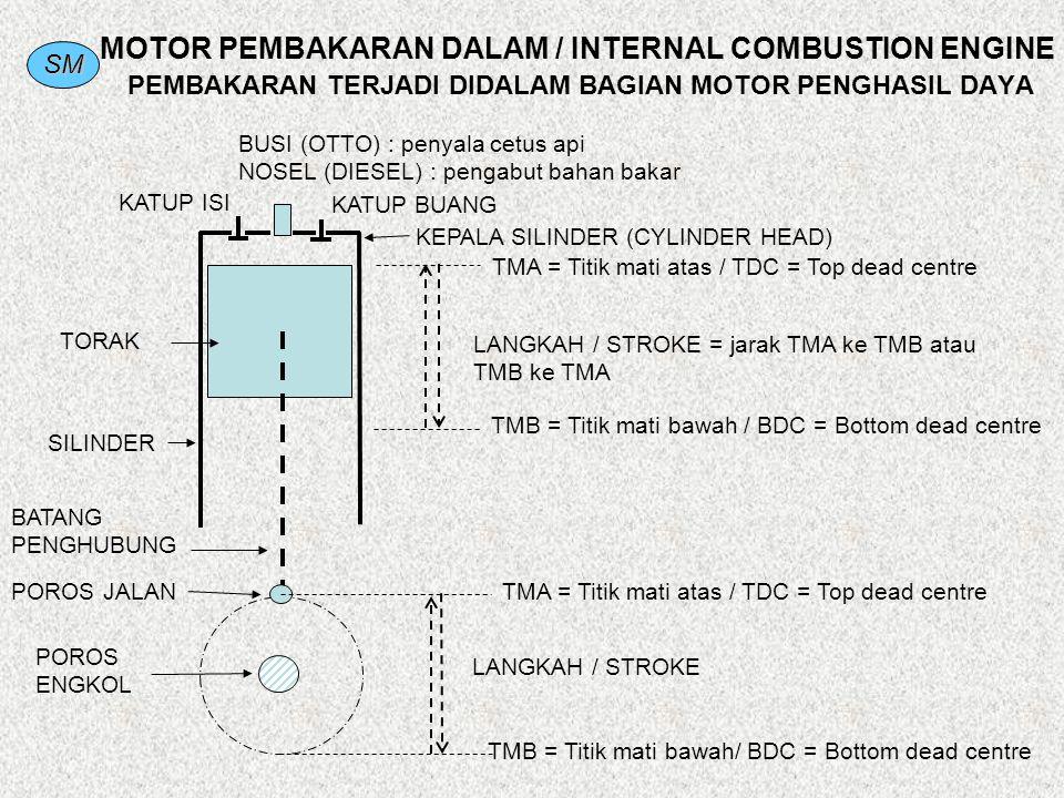 MOTOR PEMBAKARAN DALAM / INTERNAL COMBUSTION ENGINE PEMBAKARAN TERJADI DIDALAM BAGIAN MOTOR PENGHASIL DAYA