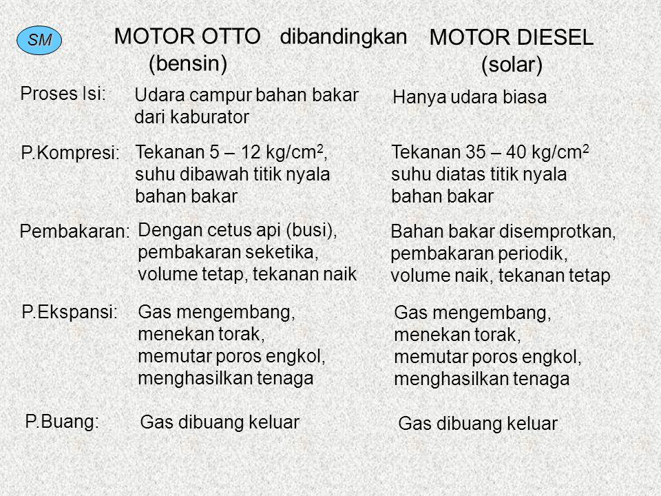 MOTOR OTTO (bensin) dibandingkan MOTOR DIESEL (solar) Proses Isi: