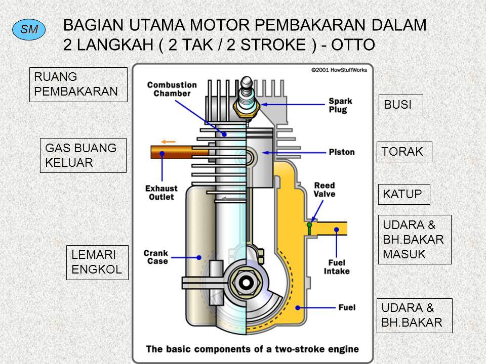 BAGIAN UTAMA MOTOR PEMBAKARAN DALAM 2 LANGKAH ( 2 TAK / 2 STROKE ) - OTTO