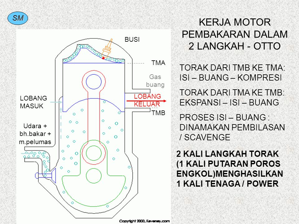 KERJA MOTOR PEMBAKARAN DALAM 2 LANGKAH - OTTO