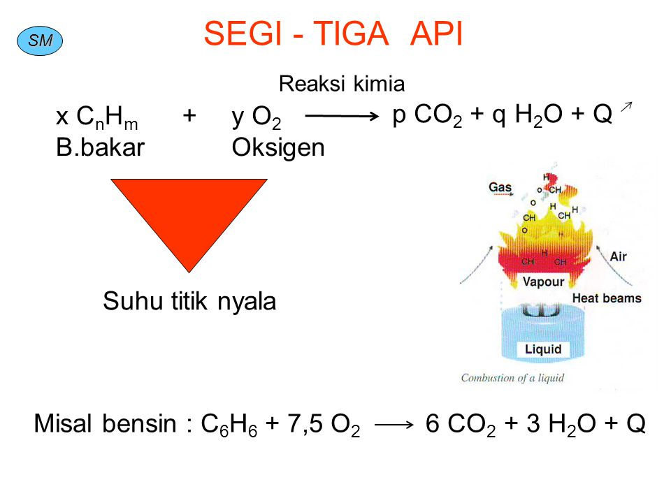 SEGI - TIGA API x CnHm B.bakar + y O2 Oksigen p CO2 + q H2O + Q