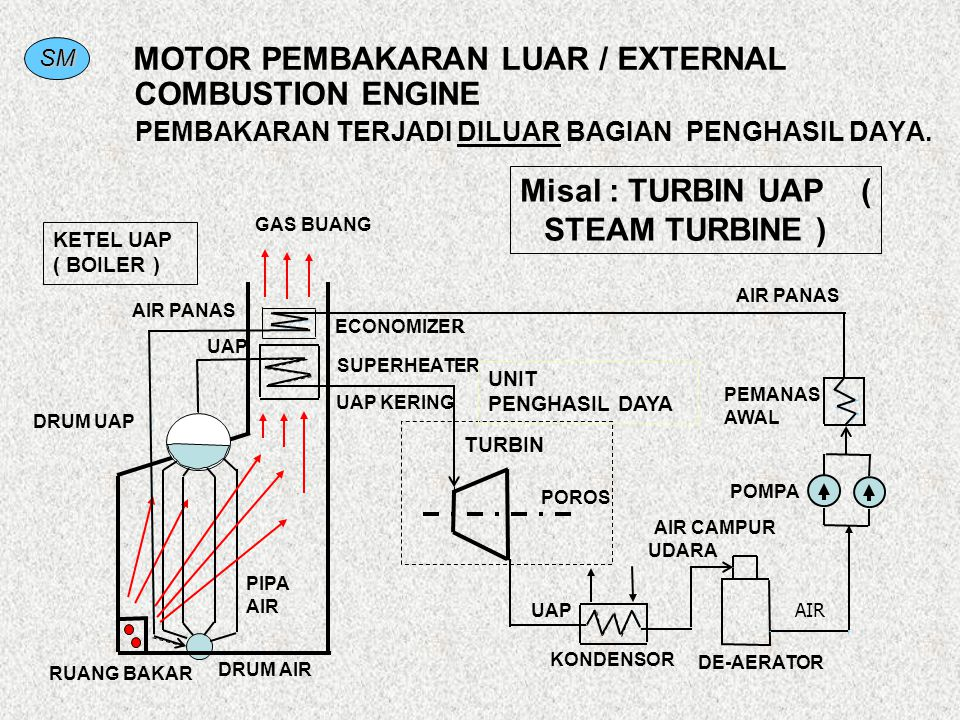 MOTOR PEMBAKARAN LUAR / EXTERNAL COMBUSTION ENGINE