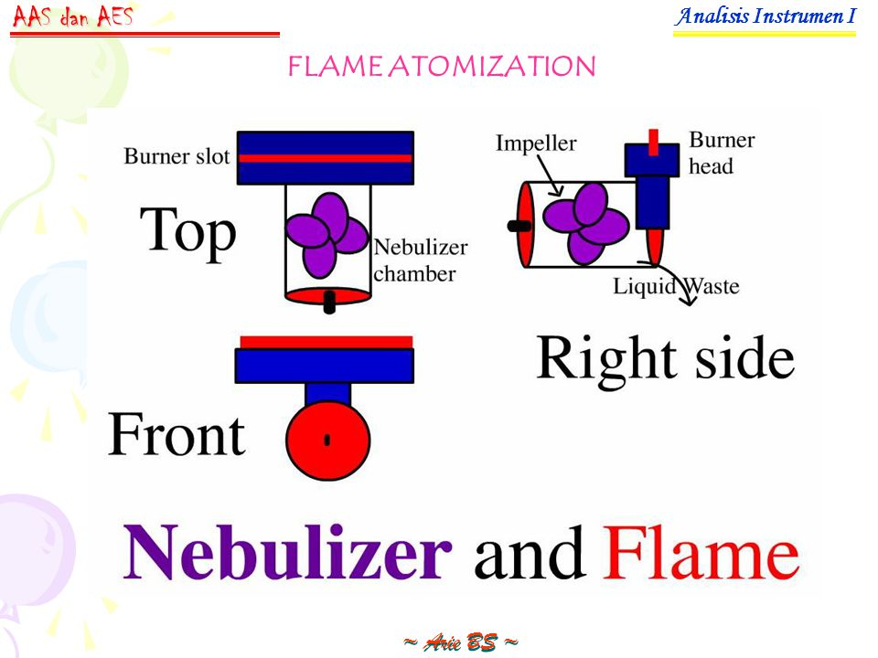 Analisis Instrumen I ~ Arie BS ~ AAS dan AES FLAME ATOMIZATION