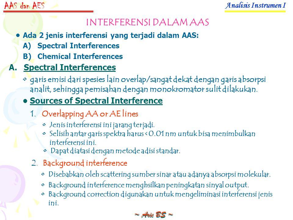 INTERFERENSI DALAM AAS