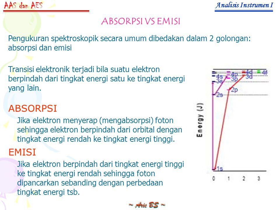 AAS dan AES ABSORPSI VS EMISI ABSORPSI EMISI Analisis Instrumen I