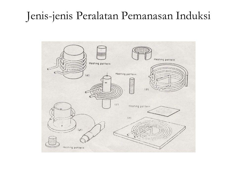 Jenis-jenis Peralatan Pemanasan Induksi