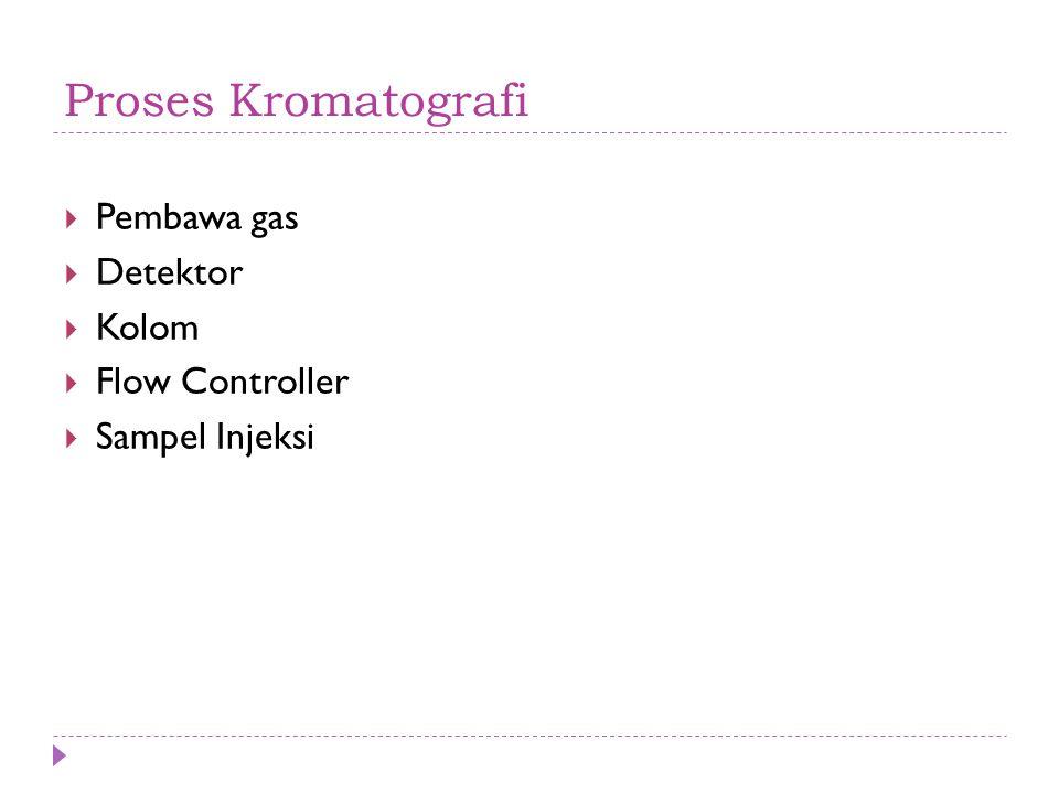 Proses Kromatografi Pembawa gas Detektor Kolom Flow Controller