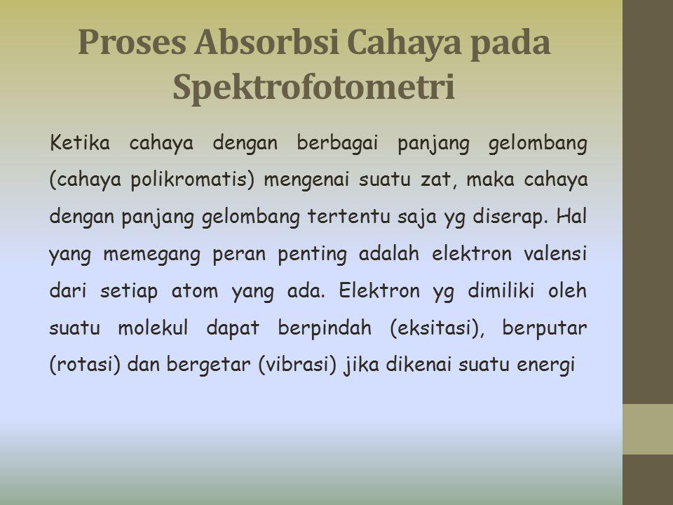Proses Absorbsi Cahaya pada Spektrofotometri