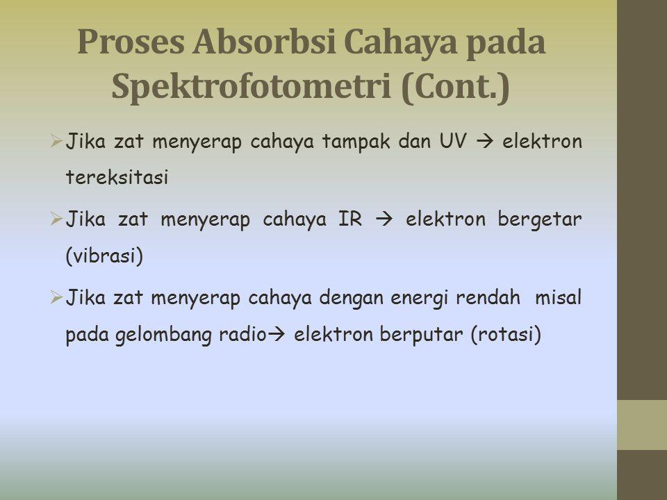 Proses Absorbsi Cahaya pada Spektrofotometri (Cont.)