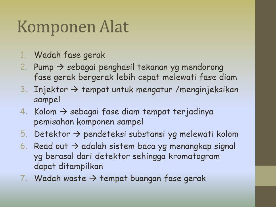 Komponen Alat Wadah fase gerak